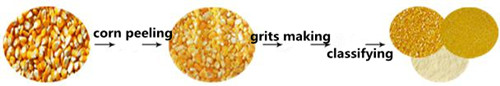 corn grits machine.jpg
