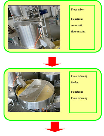automatic instant noodles production line.jpg