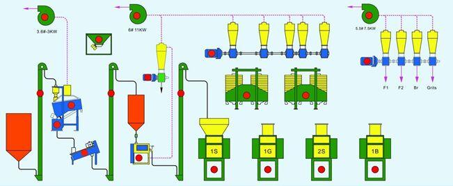 Technical flow chart of 30T/24H maize flour processing plant: